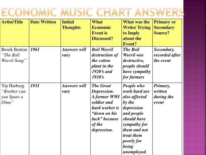 Economic Music