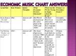 economic music chart answers