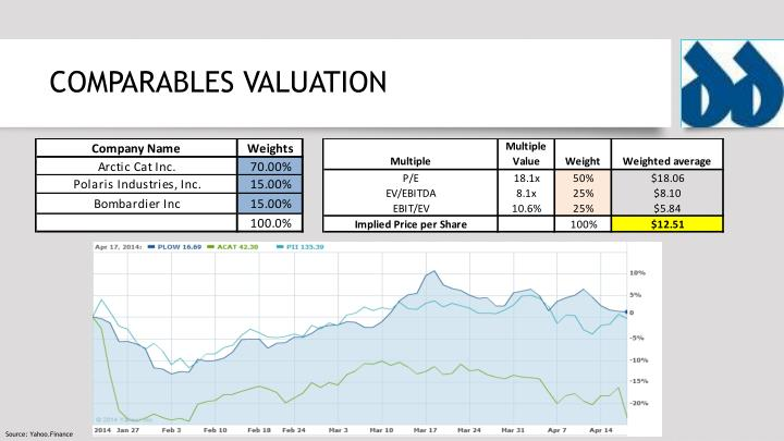 COMPARABLES VALUATION