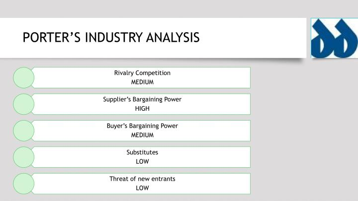 PORTER'S INDUSTRY ANALYSIS