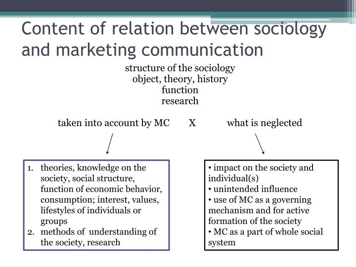 Content of relation between sociology and marketing communication