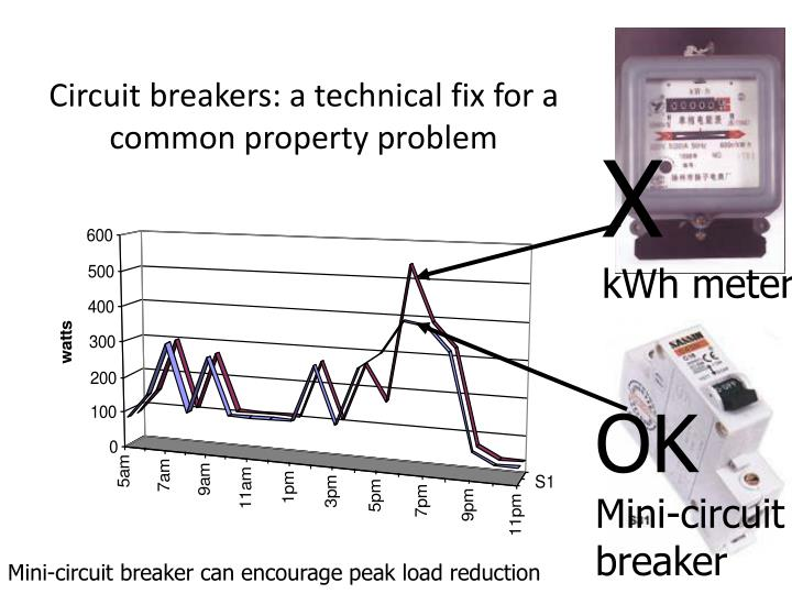 Circuit breakers: a technical fix for a common property problem