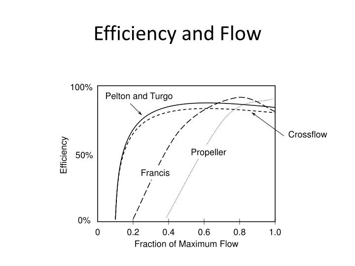 Efficiency and Flow