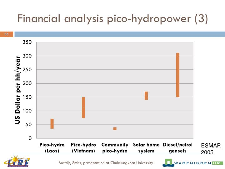 Financial analysis pico-hydropower (3)