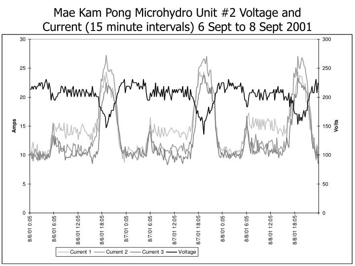 Mae Kam Pong Microhydro Unit #2 Voltage and