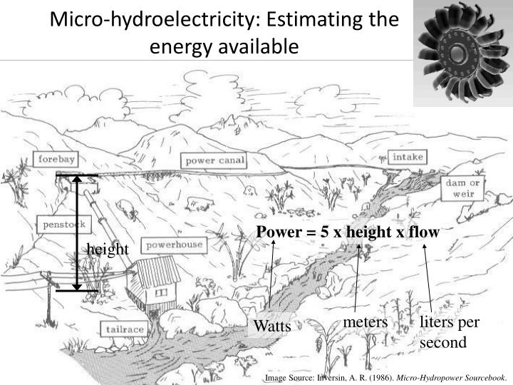 Micro-hydroelectricity: Estimating the energy available