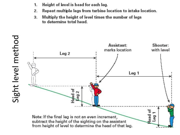 Sight level method