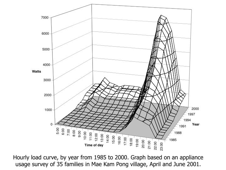 Hourly load curve, by year from 1985 to 2000. Graph based on an appliance usage survey of 35 families in Mae Kam Pong village, April and June 2001.