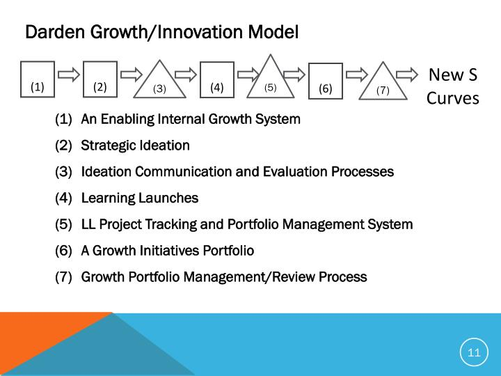 Darden Growth/Innovation Model