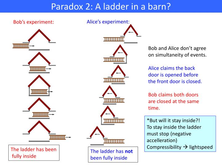 Paradox 2: A ladder in a barn?