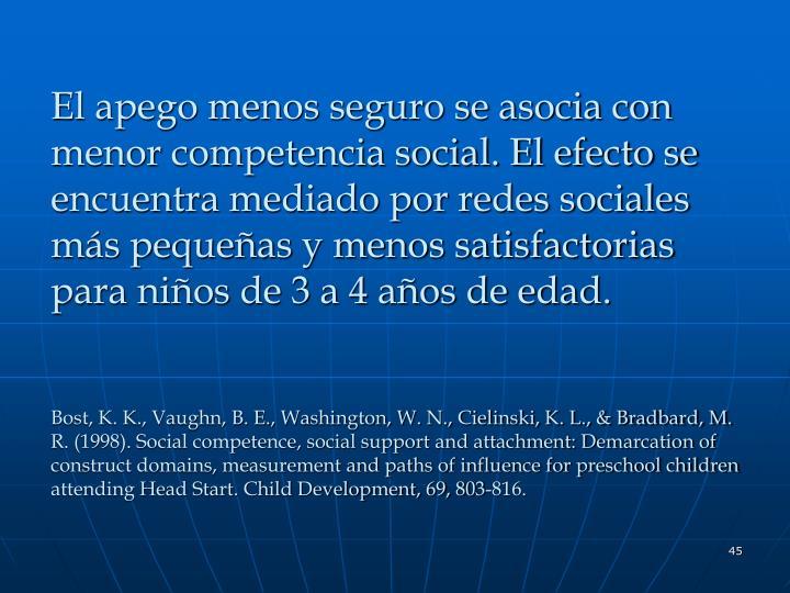 El apego menos seguro se asocia con menor competencia social. El efecto se encuentra mediado por redes sociales más pequeñas y menos satisfactorias para niños de 3 a 4 años de edad.