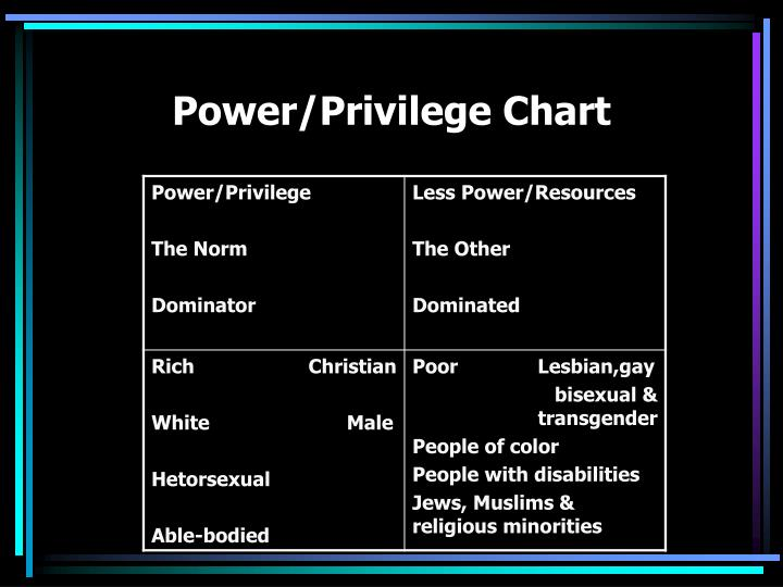 Power/Privilege Chart