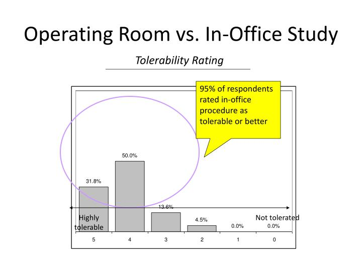 Operating Room vs. In-Office Study