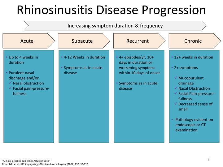 Rhinosinusitis Disease Progression