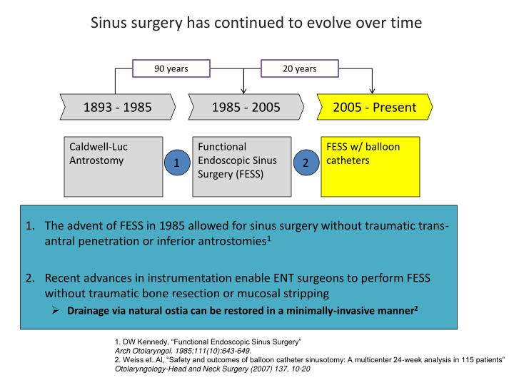 Sinus surgery has continued to evolve over time