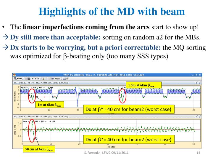 Highlights of the MD with beam