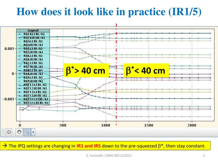 How does it look like in practice (IR1/5)