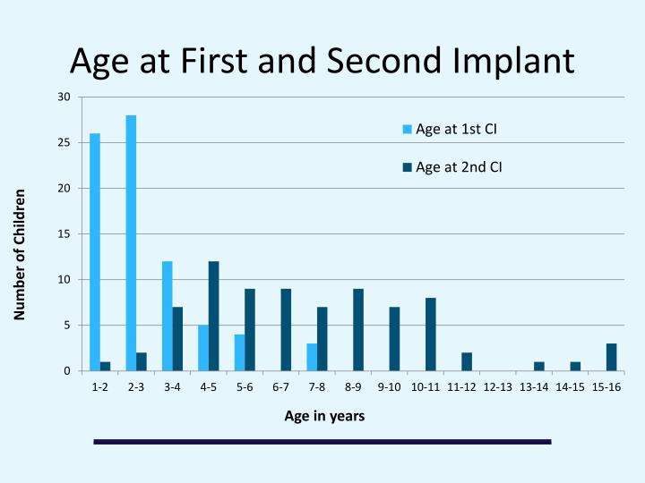 Age at First and Second Implant