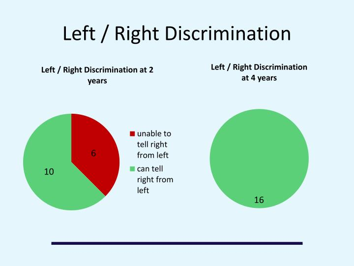 Left / Right Discrimination