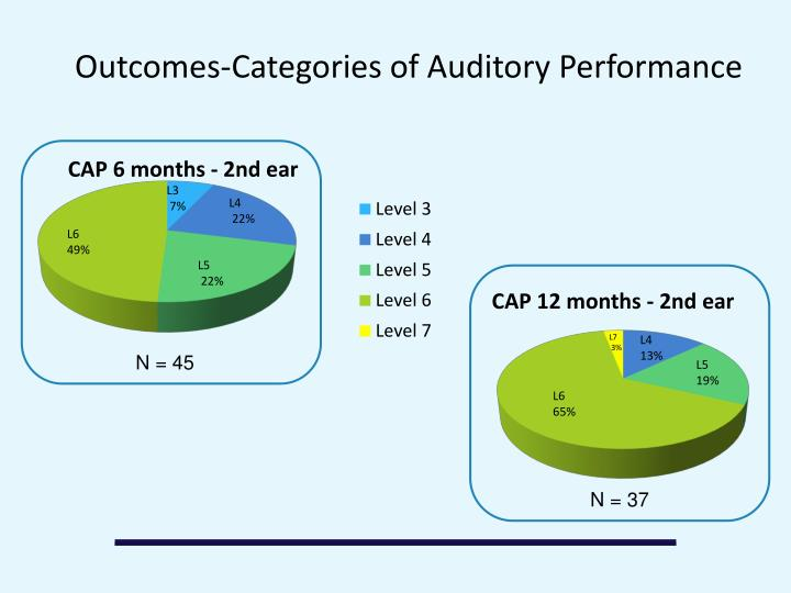 Outcomes-Categories of Auditory Performance