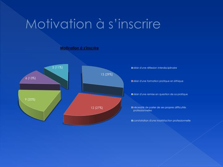Motivation à s'inscrire