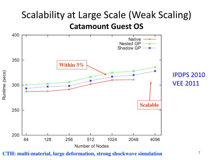 Scalability at Large Scale (Weak Scaling)