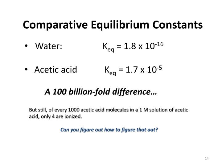 Comparative Equilibrium Constants