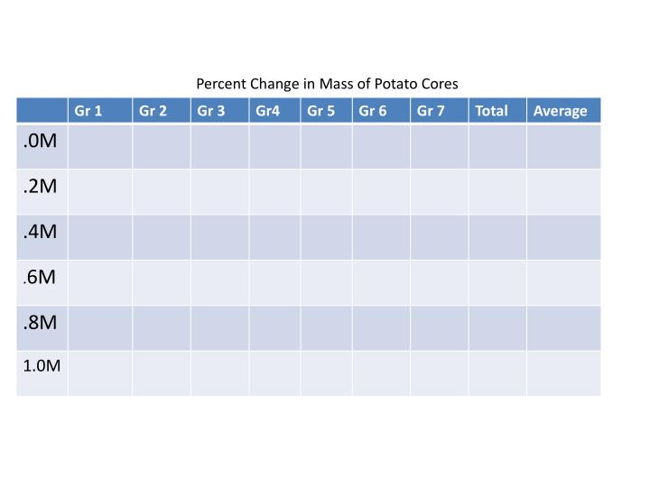 Percent Change in Mass of Potato Cores