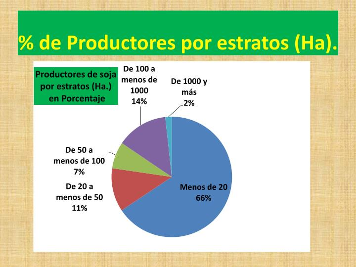 % de Productores por estratos (Ha).