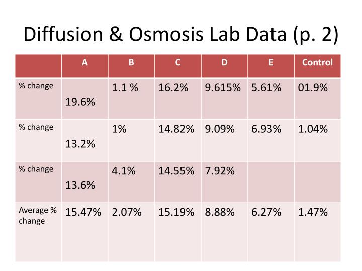 Diffusion osmosis lab data p 2