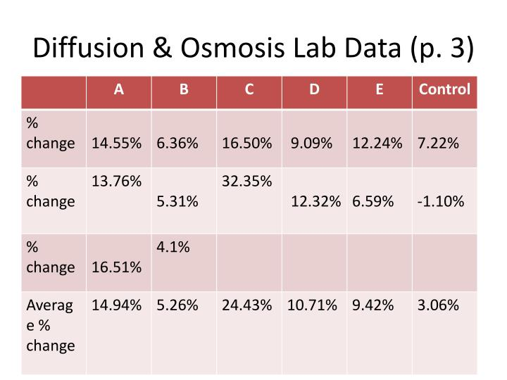 Diffusion & Osmosis Lab Data (p. 3)