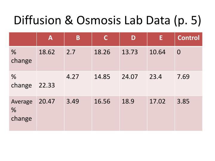 Diffusion & Osmosis Lab Data (p. 5)