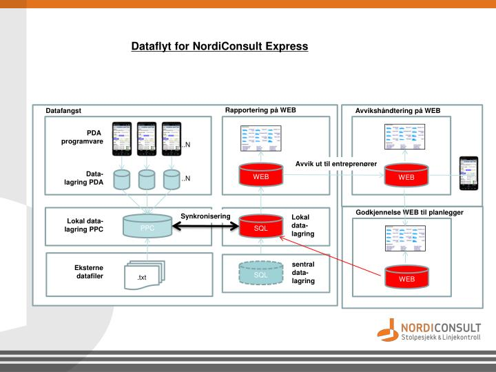Dataflyt for NordiConsult Express