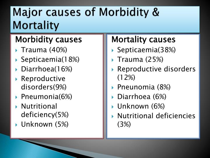 Major causes of Morbidity & Mortality