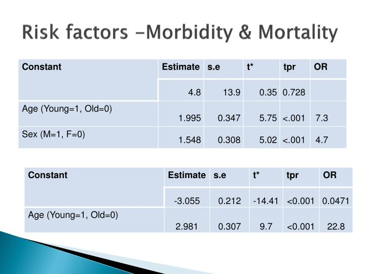 Risk factors -Morbidity & Mortality