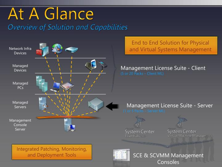 At a glance overview of solution and capabilities