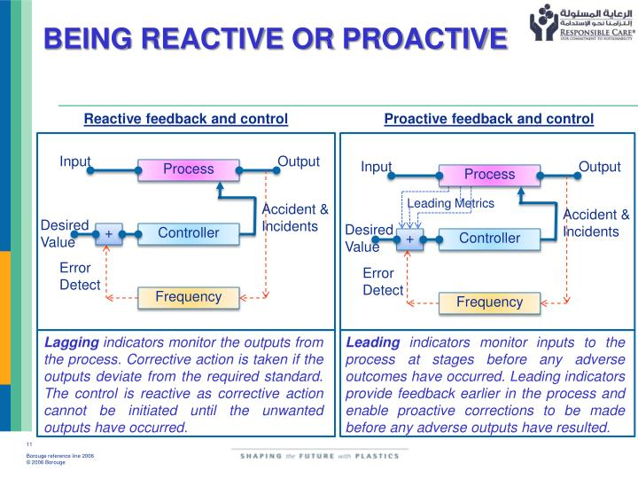 BEING REACTIVE OR PROACTIVE