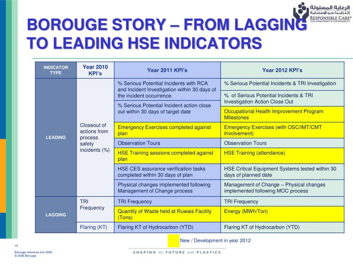 BOROUGE STORY – FROM LAGGING TO LEADING HSE INDICATORS