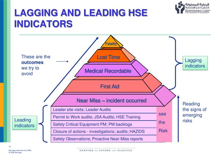 LAGGING AND LEADING HSE INDICATORS