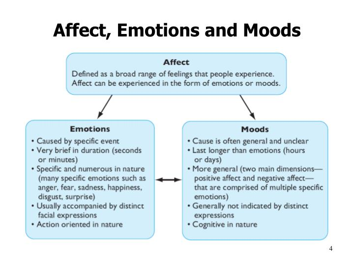 Affect, Emotions and Moods