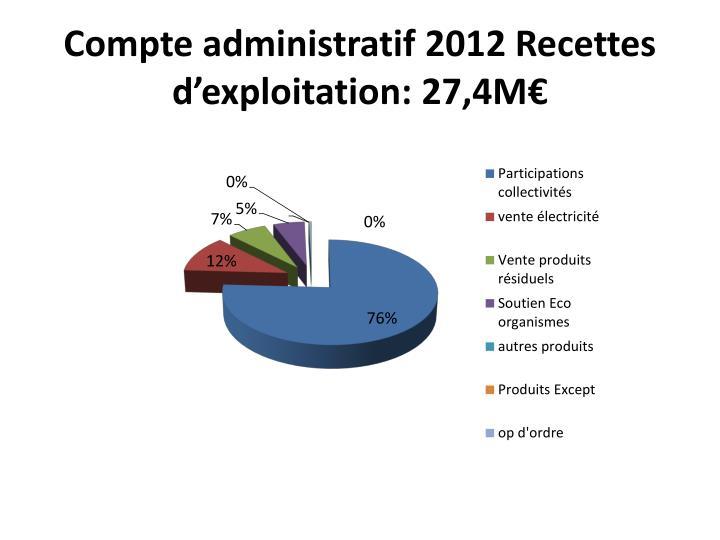 Compte administratif 2012 Recettes d'exploitation: 27,4M€