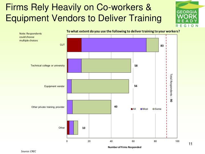 Firms Rely Heavily on Co-workers & Equipment Vendors to Deliver Training