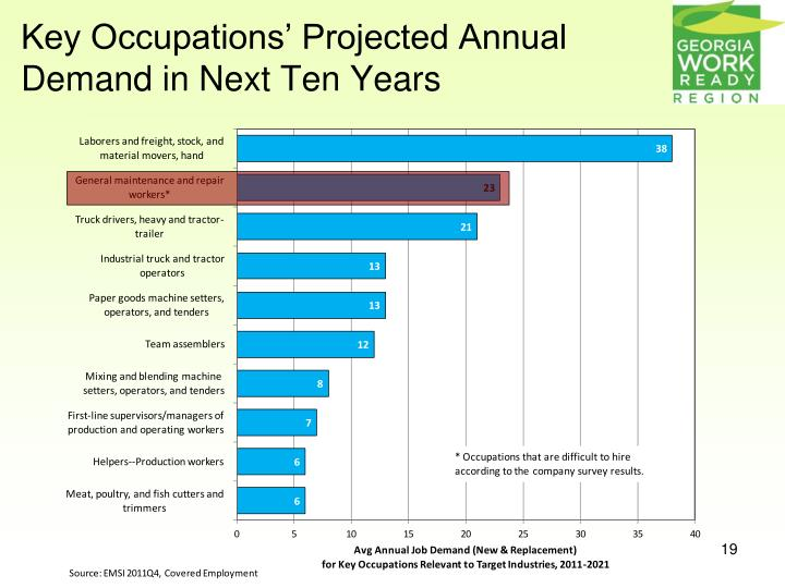 Key Occupations' Projected Annual Demand in Next Ten Years