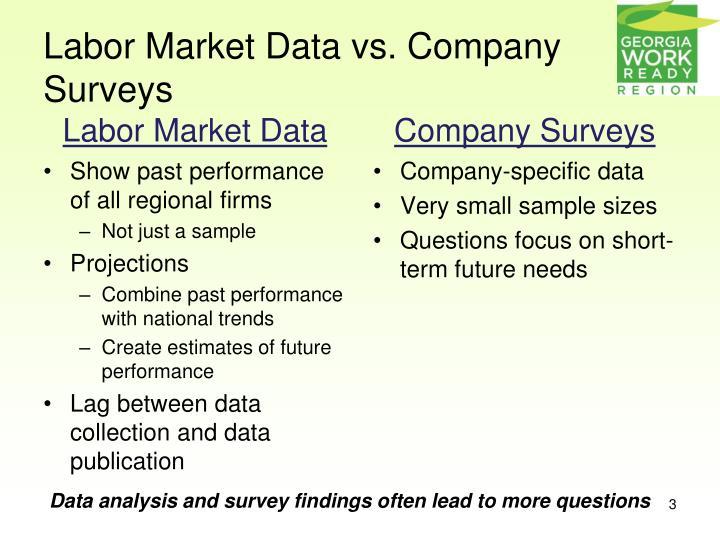 Labor Market Data vs. Company Surveys