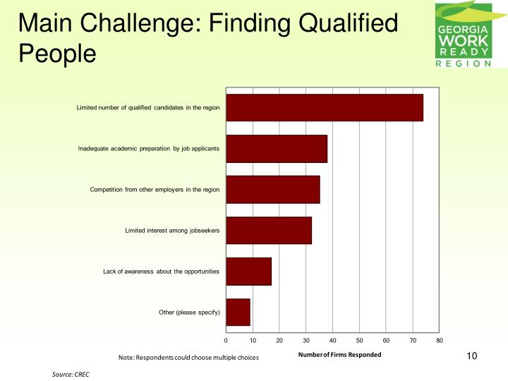 Main Challenge: Finding Qualified People