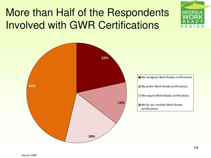 More than Half of the Respondents Involved with GWR Certifications