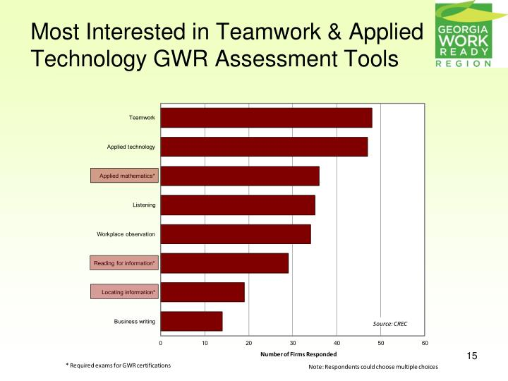 Most Interested in Teamwork & Applied Technology GWR Assessment Tools