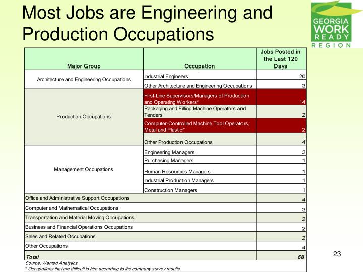 Most Jobs are Engineering and Production Occupations