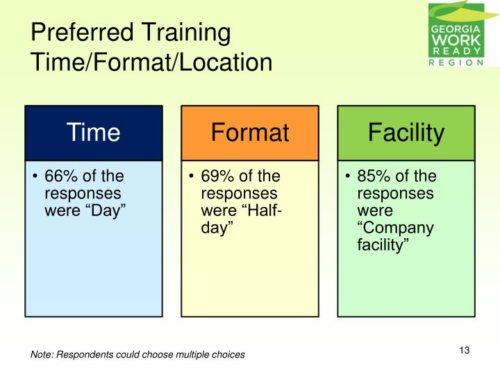 Preferred Training Time/Format/Location