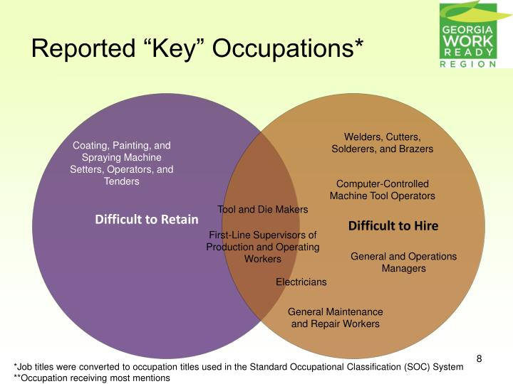 "Reported ""Key"" Occupations*"